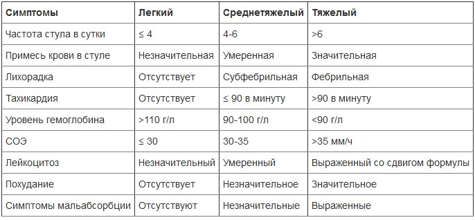 Классификация по Трулав и Виттс