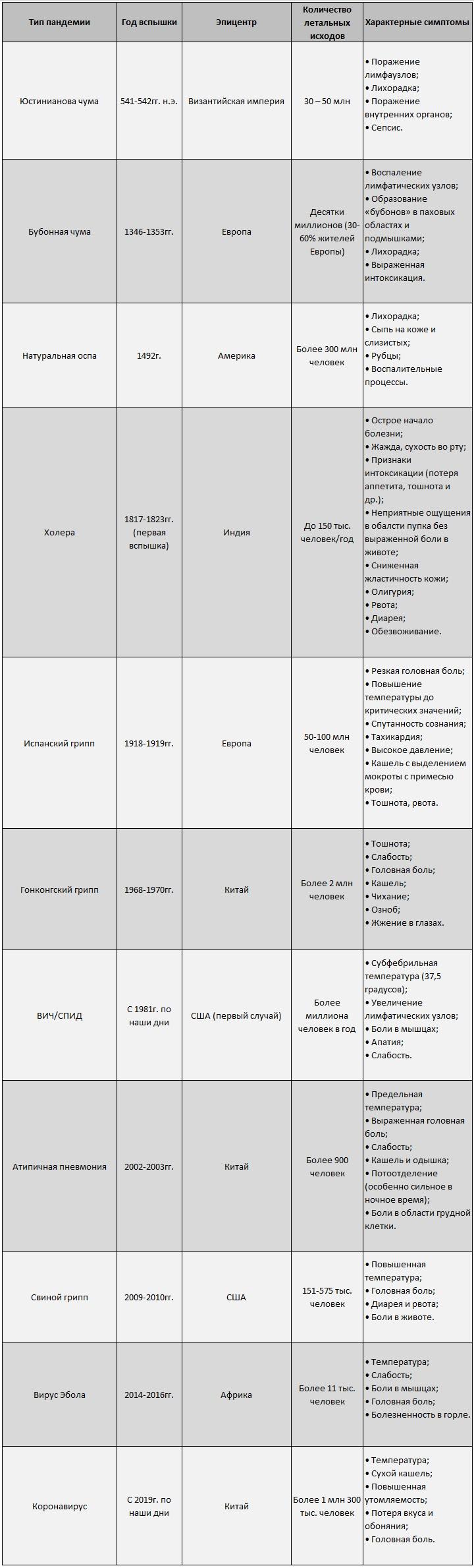 Пандемия таблица